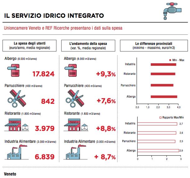 Tabella 2: andamento medio (2014 su 2013) tariffe servizio idrico in Veneto (Fonte: Osservatorio Veneto sulle tariffe)