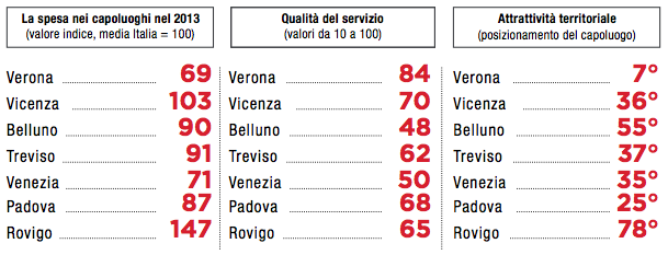 Tabella 4: servizio idrico integrato (2014), province a confronto in Veneto (Fonte: Osservatorio Veneto sulle tariffe)