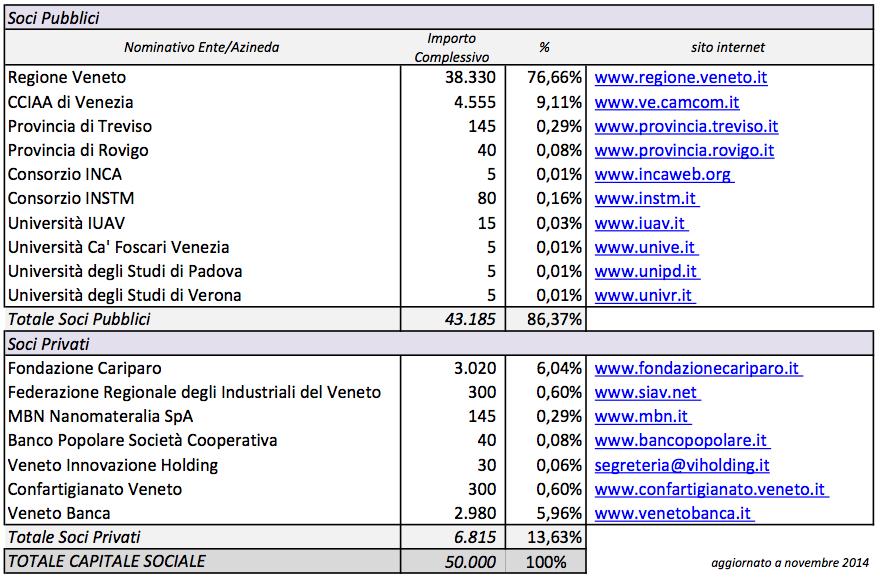 Tabella: la composizione sociale di Veneto Nanotech (a Novembre 2014)