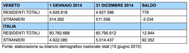 Tabella: la popolazione del Veneto nel 2014