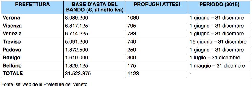 Tabella: i bandi delle Prefetture del Veneto per la gestione dell'emergenza profughi 2015