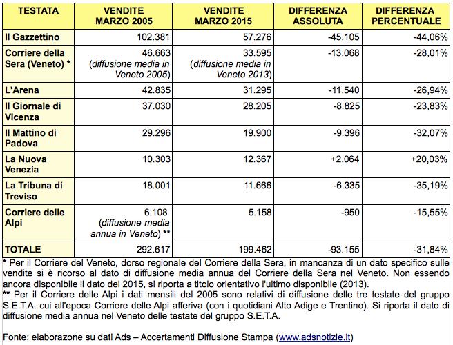 Tabella delle vendite dei quotidiani del Veneto dal 2005 al 2015