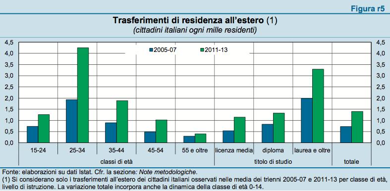 Trasferimenti di residenza all'estero di cittadini veneti