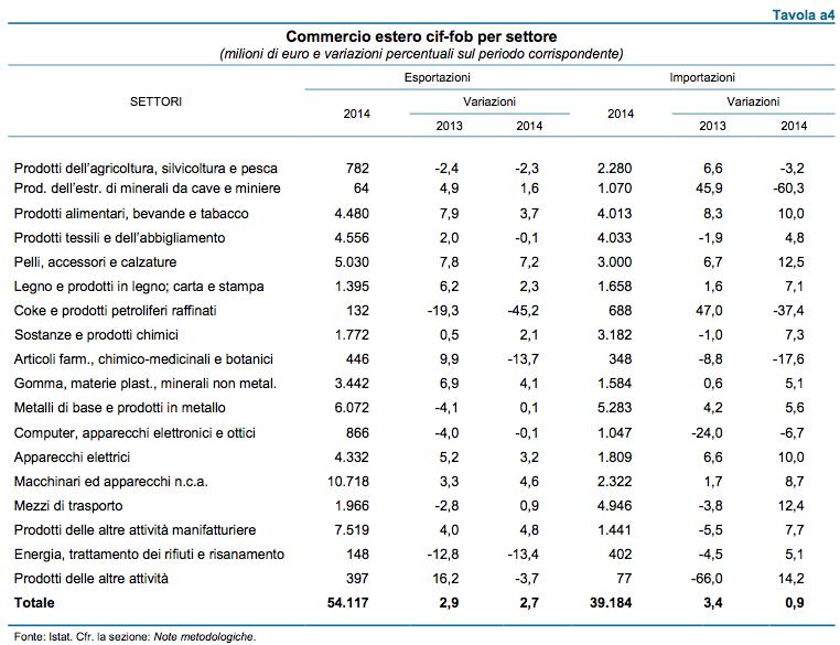 Le esportazioni venete settore per settore