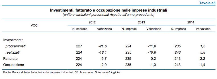 Investimenti, fatturato e occupazione nelle imprese industriali in Veneto, 2014