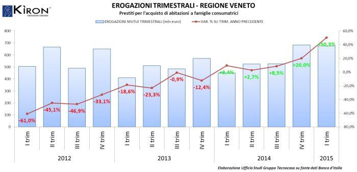 Andamento dell'erogazione di mutui per la casa in Veneto. Fonte: Gruppo Tecnocasa