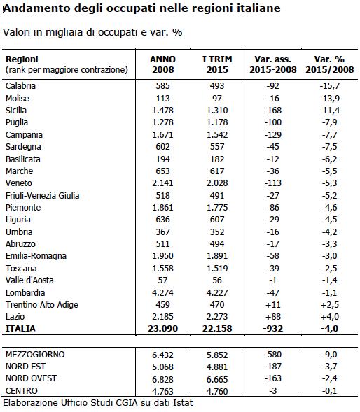 tabella-occupazione-regioni-italiane-2008-2015-cgia