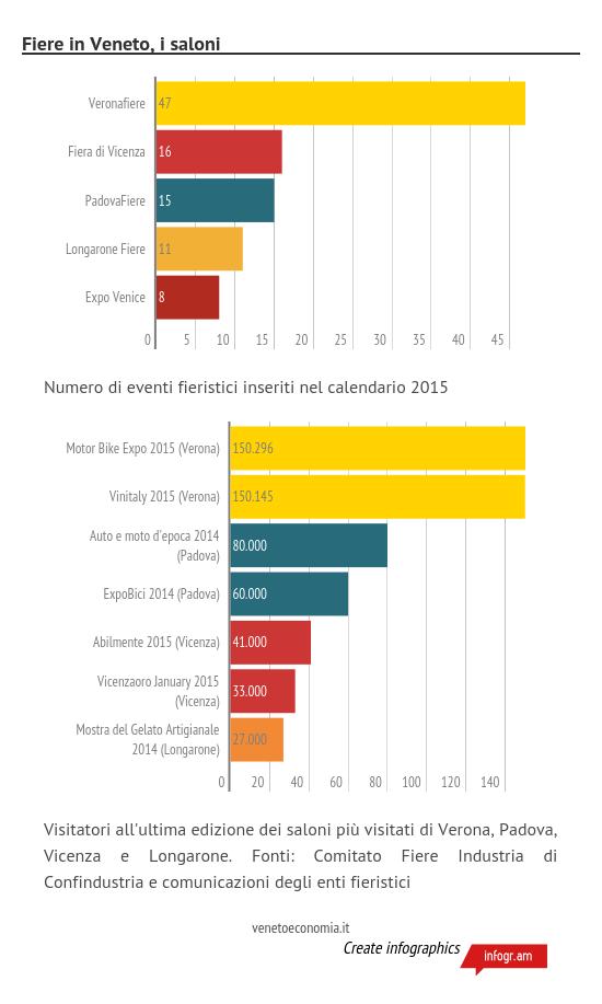 Fiere in Veneto, i numeri dei saloni più visitati
