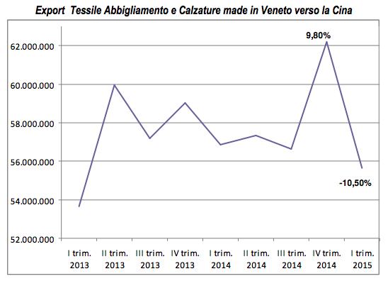 export-tessile-veneto-cina-1-trimestre-2015