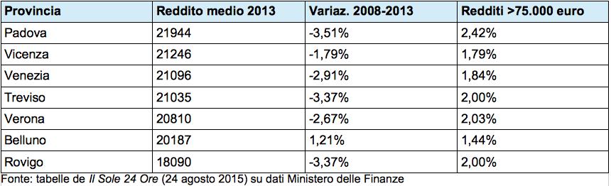 redditi-veneto-2013-2008-sole24ore