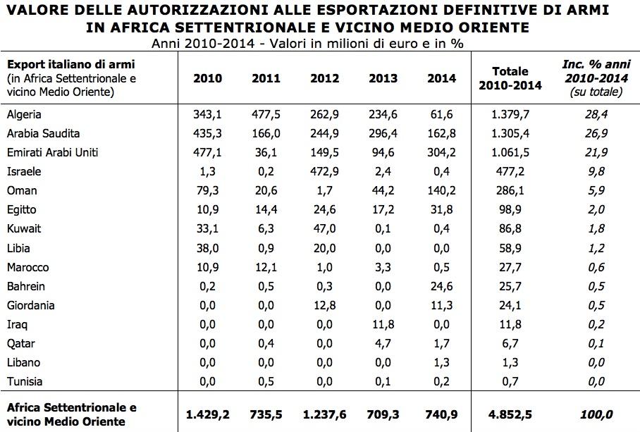 Elaborazione Ufficio Studi CGIA su Relazione della Presidenza del Consiglio sulle operazioni per esportazioni di armamenti (ai sensi della Legge 185/1990), anno 2014