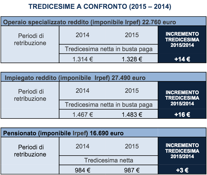 Tredicesima 2015