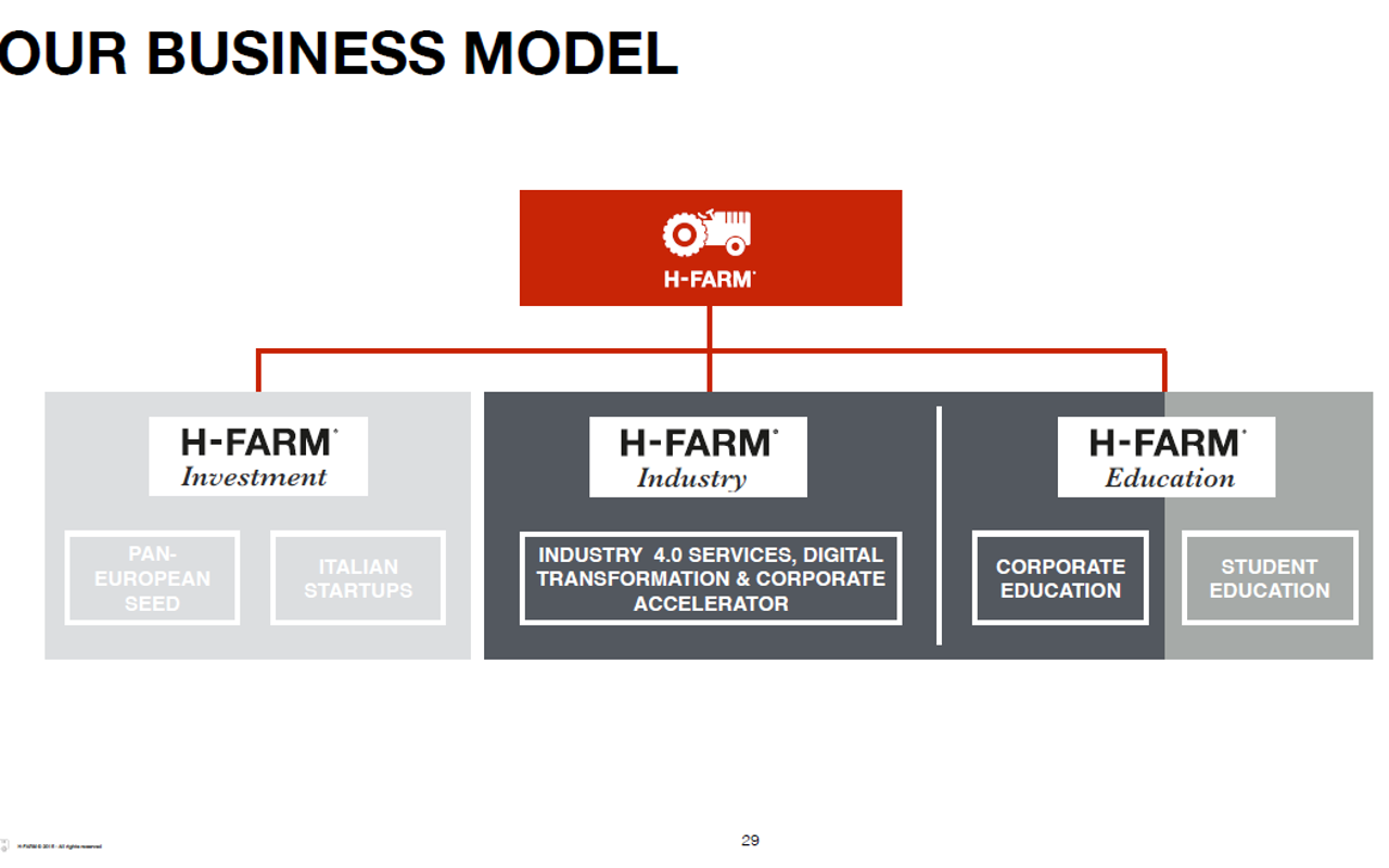 businessmodel-hfarm
