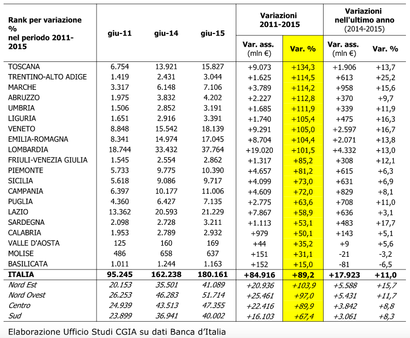 Andamento delle sofferenze bancarie per regione. Valori in milioni di euro e in %
