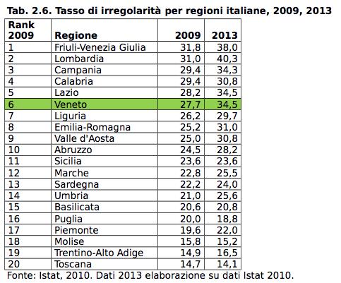 Veneto regioni italiane
