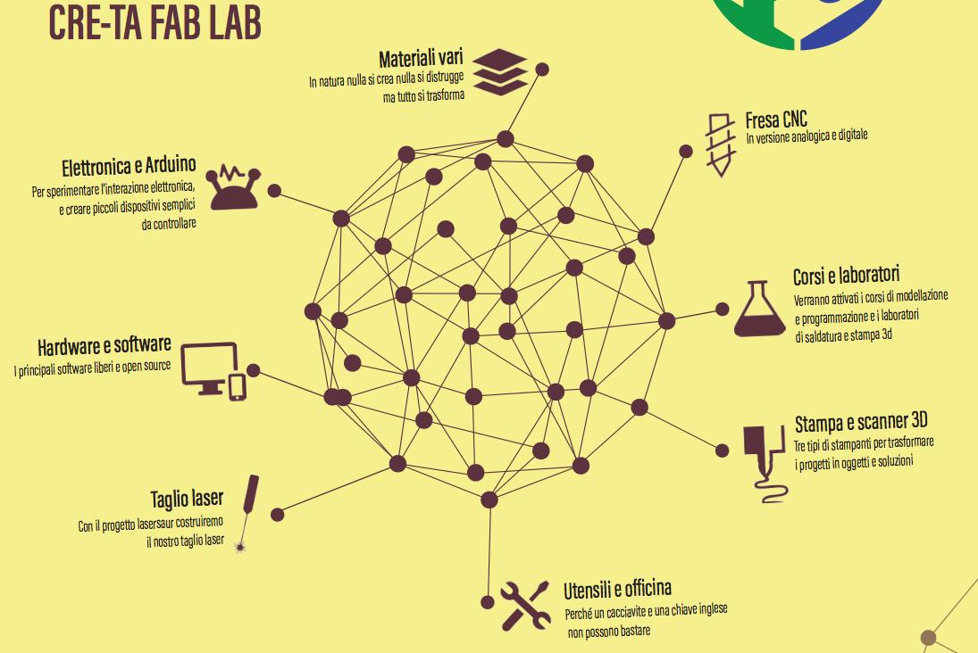 Fab Lab Cre-Ta a Cassola