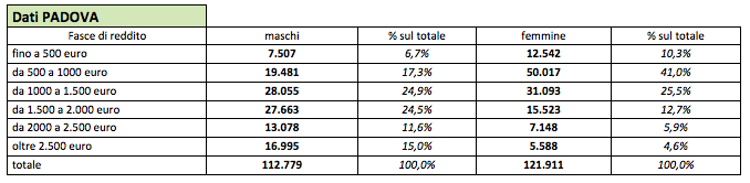 Pensioni Padova
