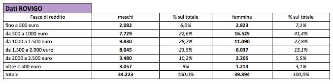 Pensioni Rovigo