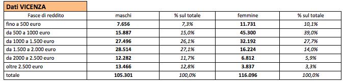 Pensioni Vicenza