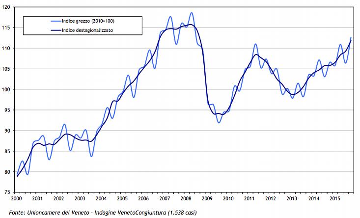 Indice regionale della produzione industriale (dati grezzi e destagionalizzati) I trimestre 2000 - IV trimestre 2015.