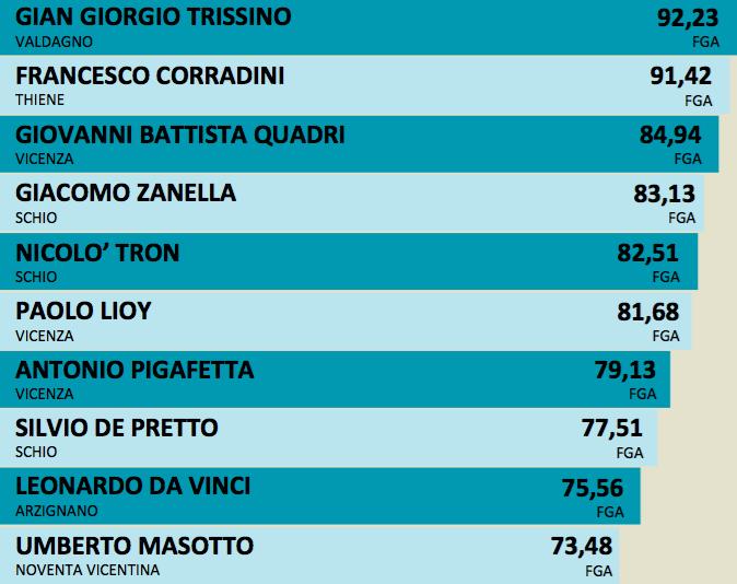"""La """"top 10"""" delle migliori scuole di Vicenza"""