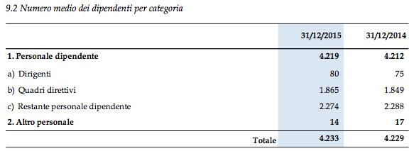 Fonte: Progetto di Bilancio di Esercizio al 31 dicembre 2015 di Banca Popolare di Vicenza