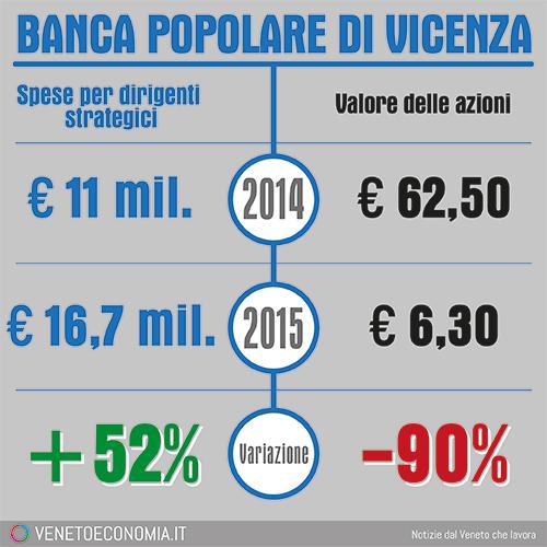 Banca Popolare di Vicenza, boom delle spese per i dirigenti, mentre il valore delle azioni crolla