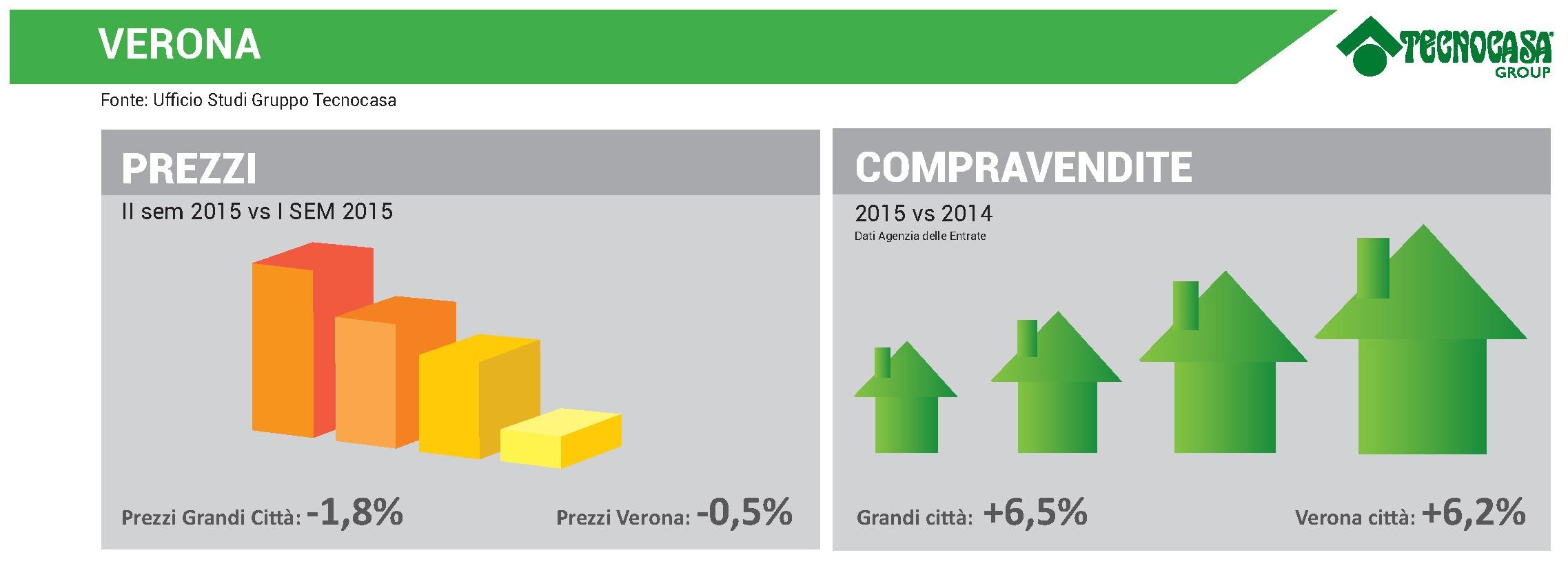Infografica prezzi e compravendite Verona - Gruppo Tecnocasa