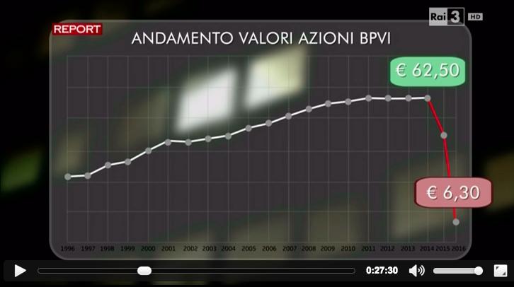Report Banca Popolare di Vicenza