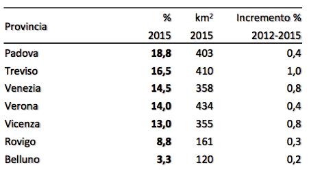 Fonte: Rapporto Consumo di suolo 2016 ISPRA