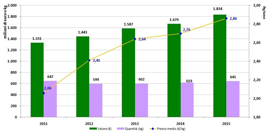 Export-vino-veneto-2011-15