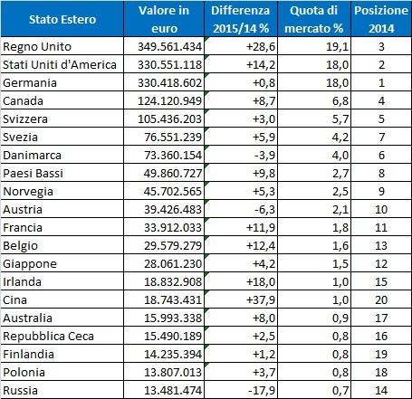 export-vino-veneto-2015-paesi
