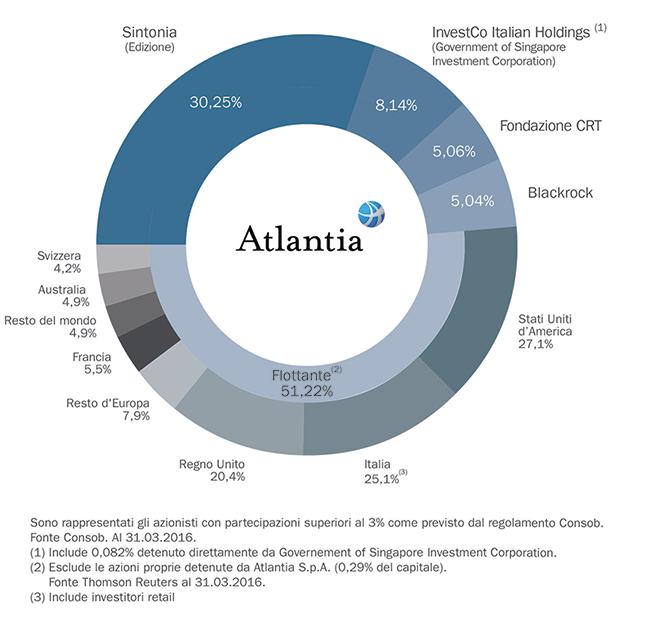 atlantia-azionariato-benetton