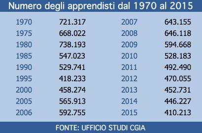 Numero apprendisti dal 1970 al 2015