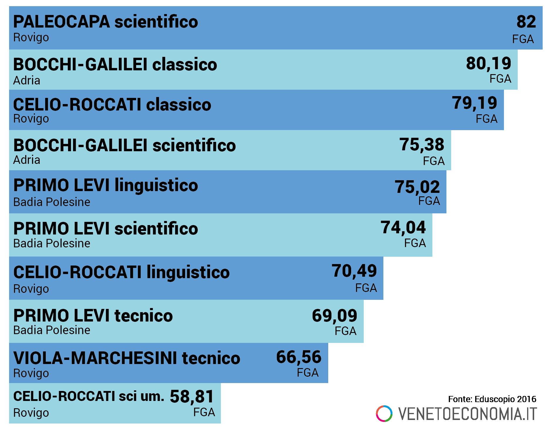 migliori scuole di rovigo 2016 eduscopio