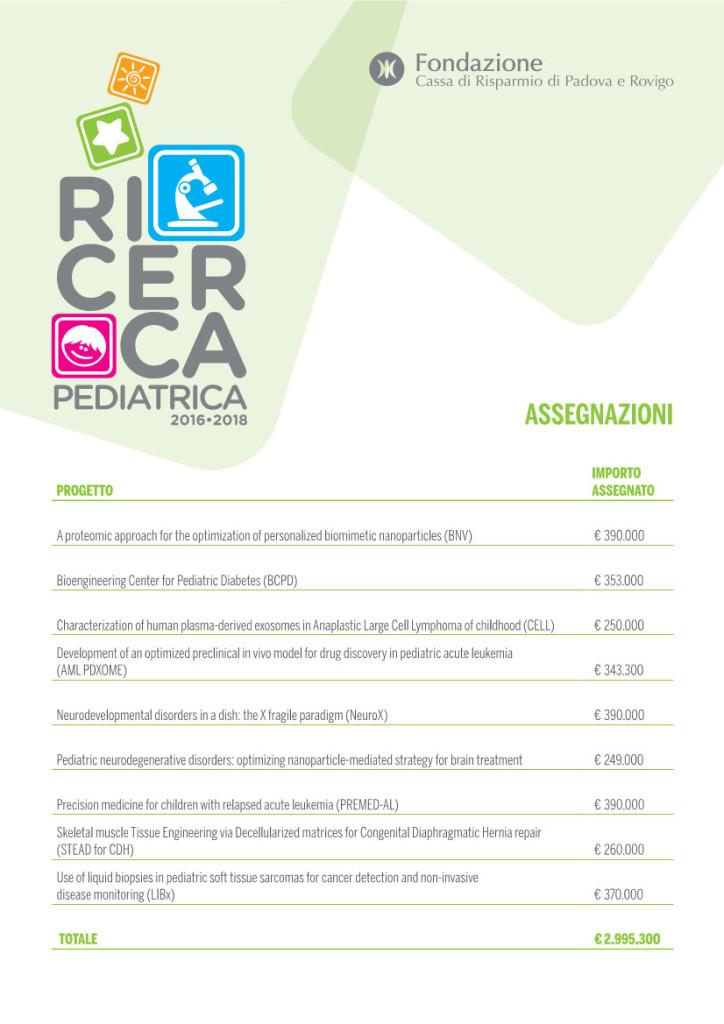 Gli esiti del bando ricerca pediatrica 2016-2018