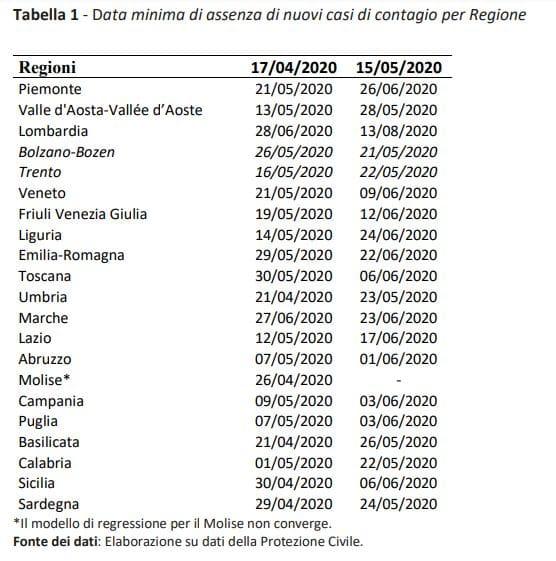 dati coronavirus veneto