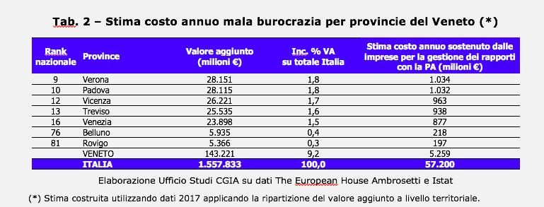 pagamenti imprese Veneto