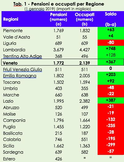 pensioni Veneto