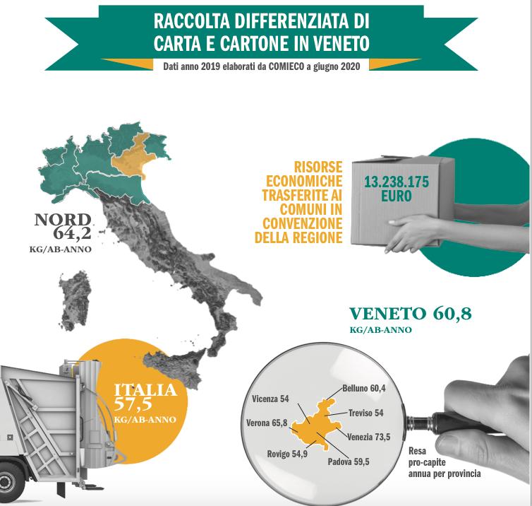 raccolta differenziata Veneto